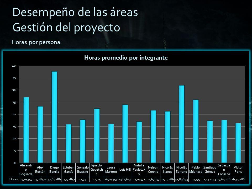 Total de horas por semana: Desempeño de las áreas Gestión del proyecto