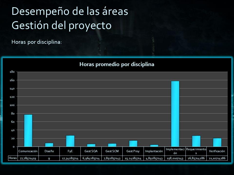 Horas por persona: Desempeño de las áreas Gestión del proyecto