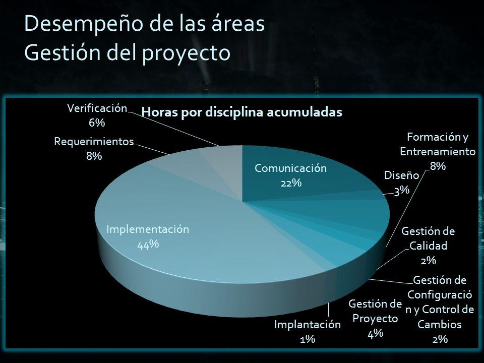 Horas por disciplina: Desempeño de las áreas Gestión del proyecto