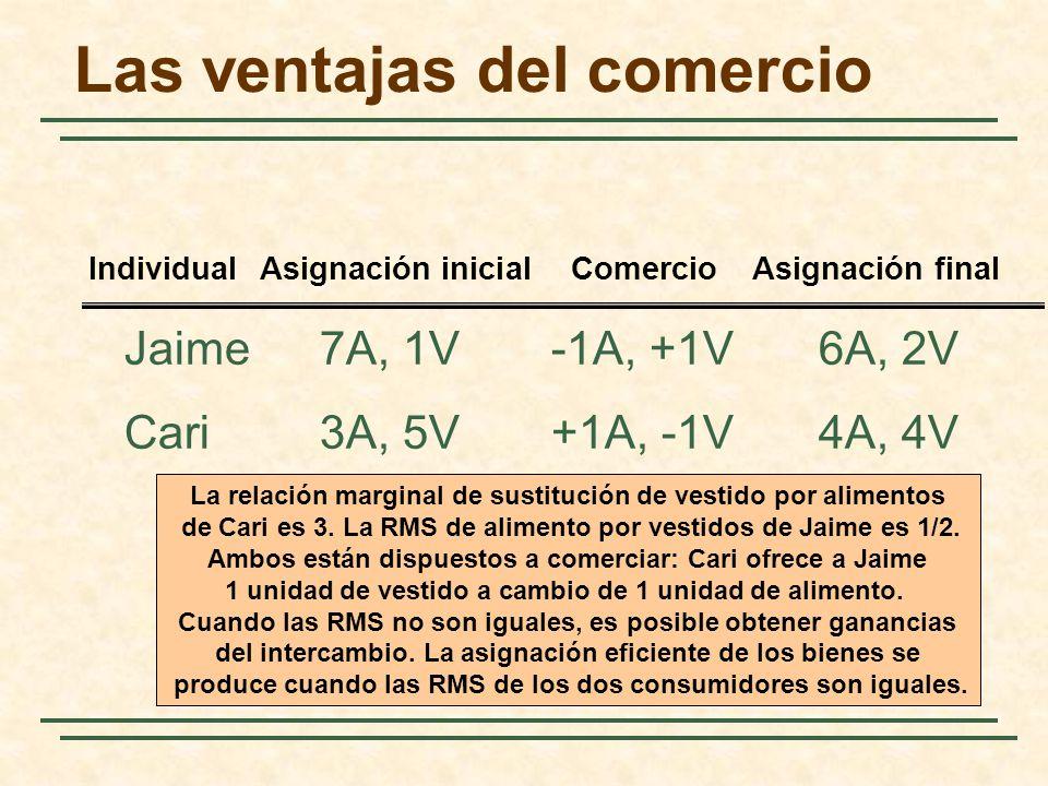 Las ventajas del comercio Jaime7A, 1V-1A, +1V6A, 2V Cari3A, 5V+1A, -1V4A, 4V IndividualAsignación inicialComercioAsignación final La relación marginal de sustitución de vestido por alimentos de Cari es 3.