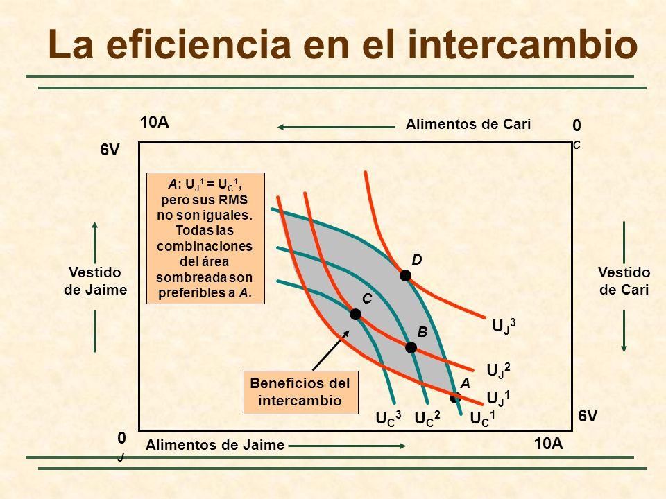A A: U J 1 = U C 1, pero sus RMS no son iguales.