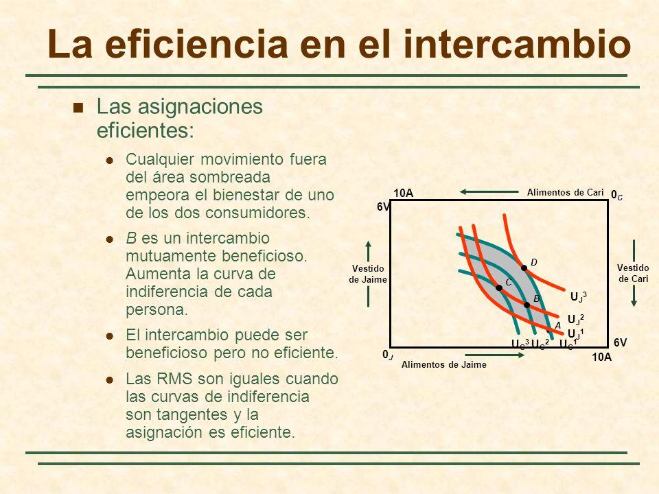 La eficiencia en el intercambio A Vestido de Cari Alimentos de Cari UC1UC1 UC2UC2 UC3UC3 Vestido de Jaime Alimentos de Jaime UJ1UJ1 UJ2UJ2 UJ3UJ3 B C D 10A 0C0C 0J0J 6V 10A 6V Las asignaciones eficientes: Cualquier movimiento fuera del área sombreada empeora el bienestar de uno de los dos consumidores.