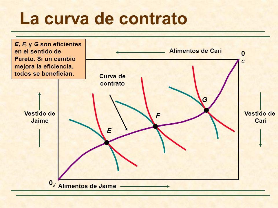 La curva de contrato 0J0J Vestido de Jaime Vestido de Cari 0C0C Alimentos de Cari Alimentos de Jaime E F G Curva de contrato E, F, y G son eficientes en el sentido de Pareto.