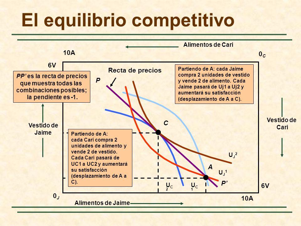UC1UC1 UC2UC2 P Recta de precios P PP es la recta de precios que muestra todas las combinaciones posibles; la pendiente es -1.