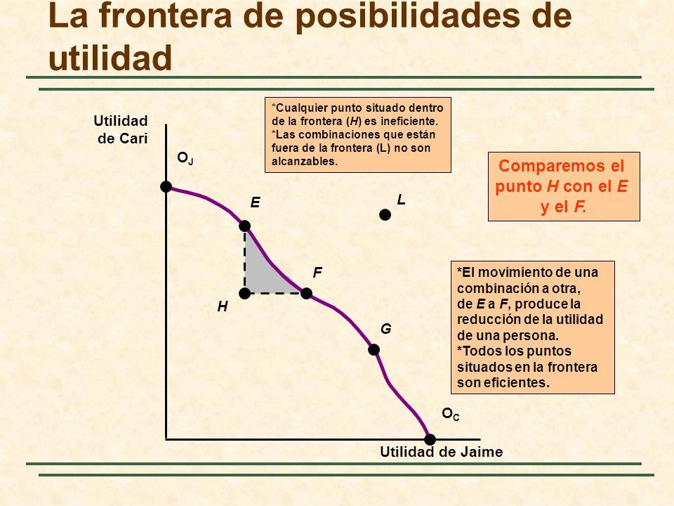 H *El movimiento de una combinación a otra, de E a F, produce la reducción de la utilidad de una persona.