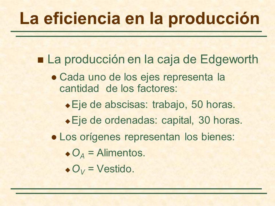 La eficiencia en la producción La producción en la caja de Edgeworth Cada uno de los ejes representa la cantidad de los factores: Eje de abscisas: trabajo, 50 horas.
