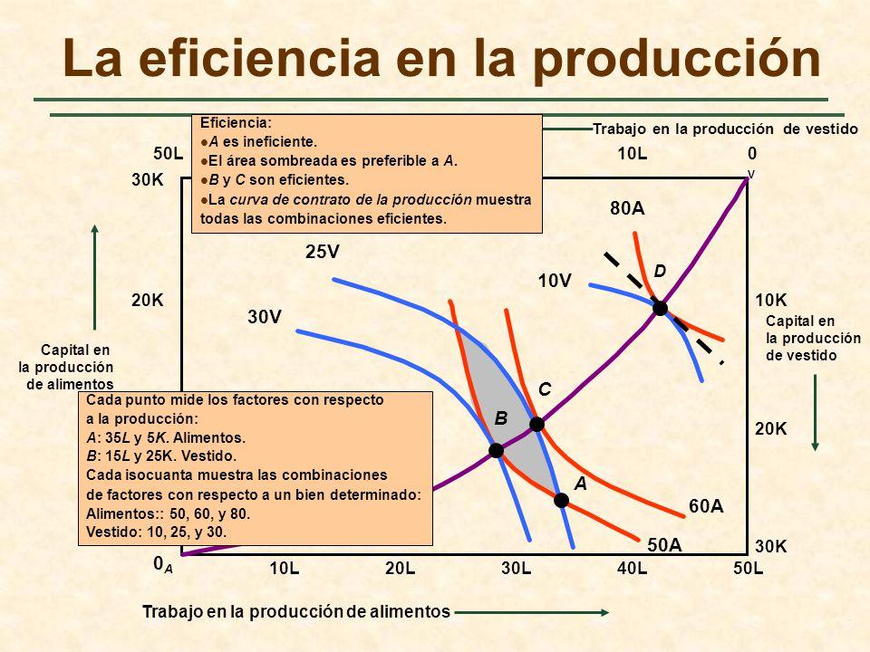 60A 50A 40L30L Trabajo en la producción de vestido La eficiencia en la producción 50L0V0V 0A0A 30K Capital en la producción de vestido 20L10L 20K 10K 10L20L30L40L50L Capital en la producción de alimentos 10K 20K 30K 30V 25V 10V 80A Trabajo en la producción de alimentos B C D A Cada punto mide los factores con respecto a la producción: A: 35L y 5K.