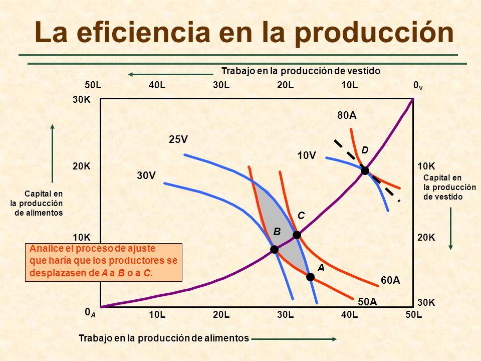 60A 50A 40L30L Trabajo en la producción de vestido La eficiencia en la producción 50L0V0V 0A0A 30K Capital en la producción de vestido 20L10L 20K 10K 10L20L30L40L50L Capital en la producción de alimentos 10K 20K 30K 30V 25V 10V 80A Trabajo en la producción de alimentos B C D A Analice el proceso de ajuste que haría que los productores se desplazasen de A a B o a C.