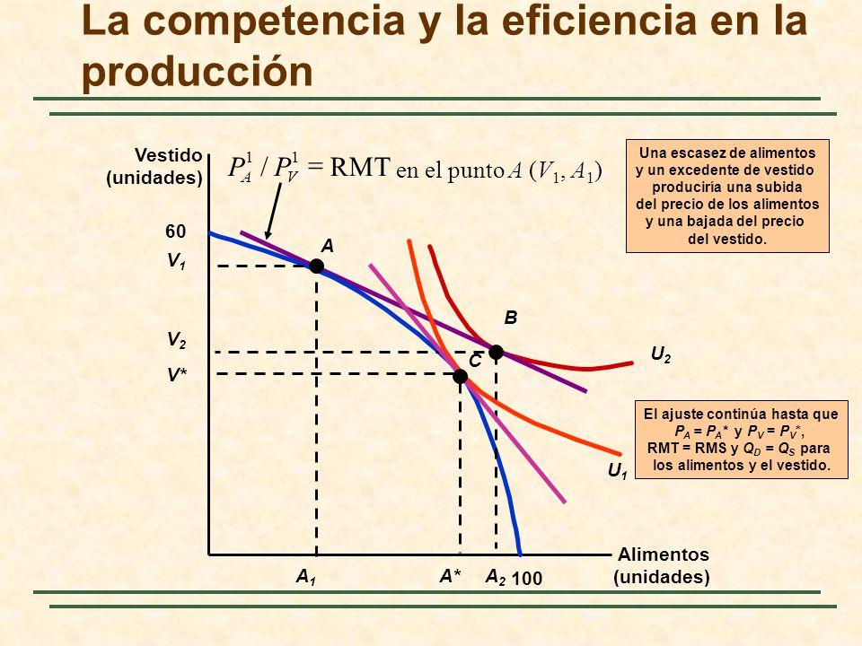 U2U2 en el punto A (V 1, A 1 ) RMT/ 11 PP VA La competencia y la eficiencia en la producción Alimentos (unidades) Vestido (unidades) 60 100 A V1V1 A1A1 B V2V2 A2A2 Una escasez de alimentos y un excedente de vestido produciría una subida del precio de los alimentos y una bajada del precio del vestido.