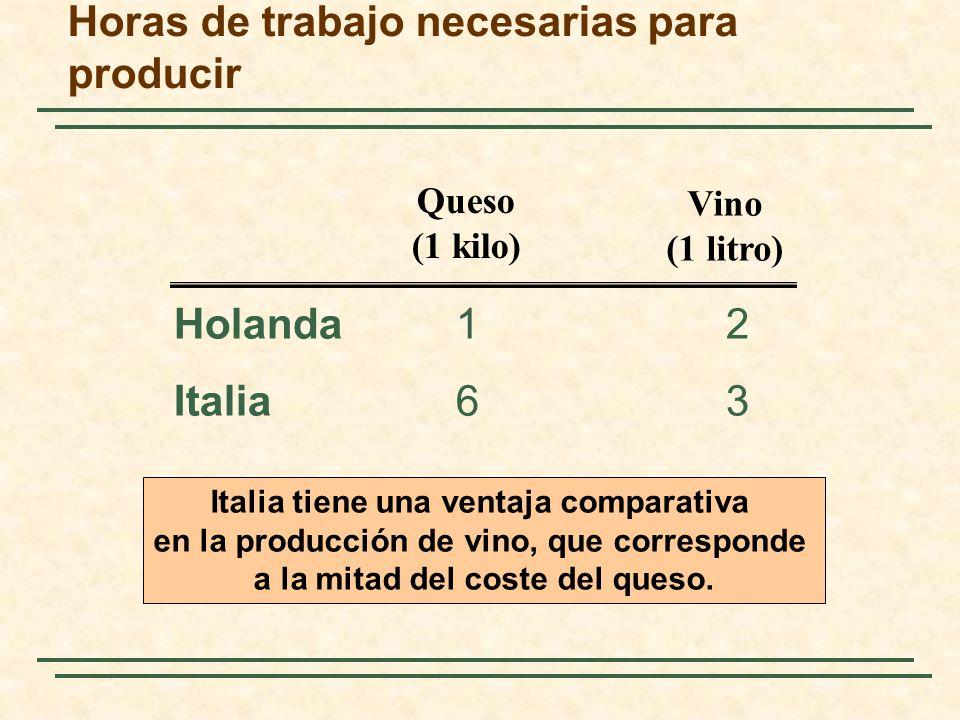Horas de trabajo necesarias para producir Holanda 12 Italia 63 Queso (1 kilo) Vino (1 litro) Italia tiene una ventaja comparativa en la producción de vino, que corresponde a la mitad del coste del queso.