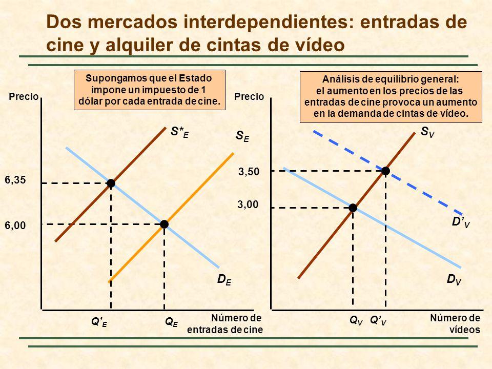 Condiciones necesarias para que haya eficiencia económica Eficiencia en el mercado de productos: (para todos los consumidores) AV RMSRMT Una visión panorámica: la eficiencia de los mercados competitivos