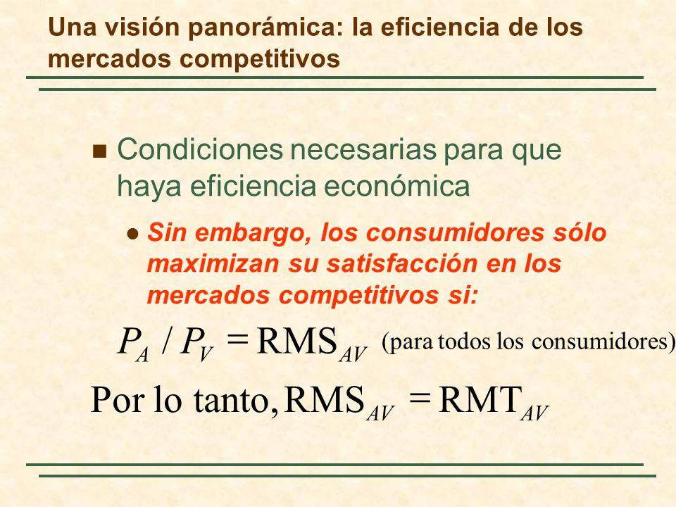 Condiciones necesarias para que haya eficiencia económica Sin embargo, los consumidores sólo maximizan su satisfacción en los mercados competitivos si: AV VA PP RMT RMS Por lo tanto, RMS / Una visión panorámica: la eficiencia de los mercados competitivos (para todos los consumidores)