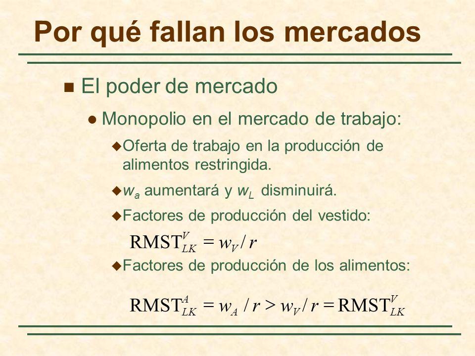 Por qué fallan los mercados El poder de mercado Monopolio en el mercado de trabajo: Oferta de trabajo en la producción de alimentos restringida.