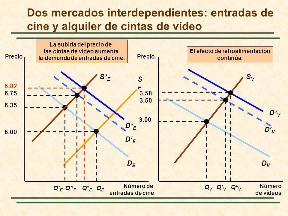 La eficiencia en el intercambio Preguntas: ¿Cómo se alcanzaría el equilibrio de mercado.