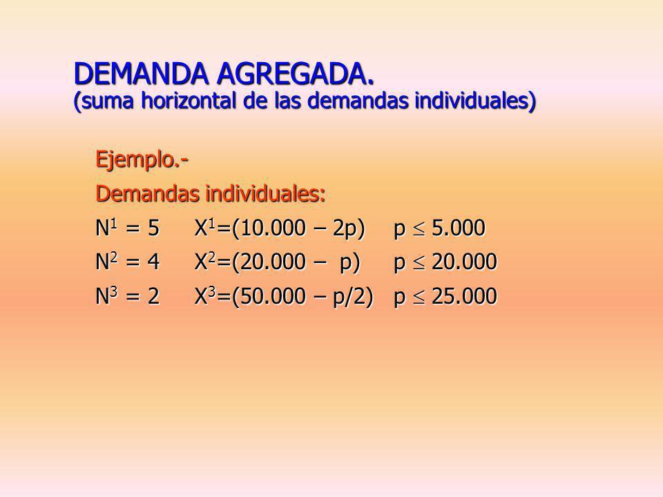 ELASTICIDAD CRUZADA. Definición.- Cambio porcentual en la cantidad demanda del bien X i ante un cambio porcentual en el precio del bien X j (p j ). Xi
