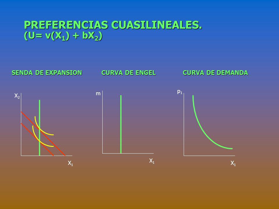 BIENES COMPLEMENTARIOS PERFECTOS. SENDA DE EXPANSION CURVA DE ENGEL CURVA DE DEMANDA SENDA DE EXPANSION CURVA DE ENGEL CURVA DE DEMANDA X2X2 X1X1 m X1
