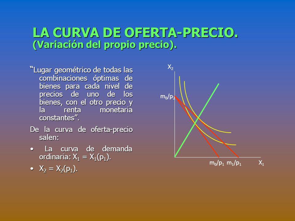 LA CURVA DE OFERTA-PRECIO.(Variación del propio precio).