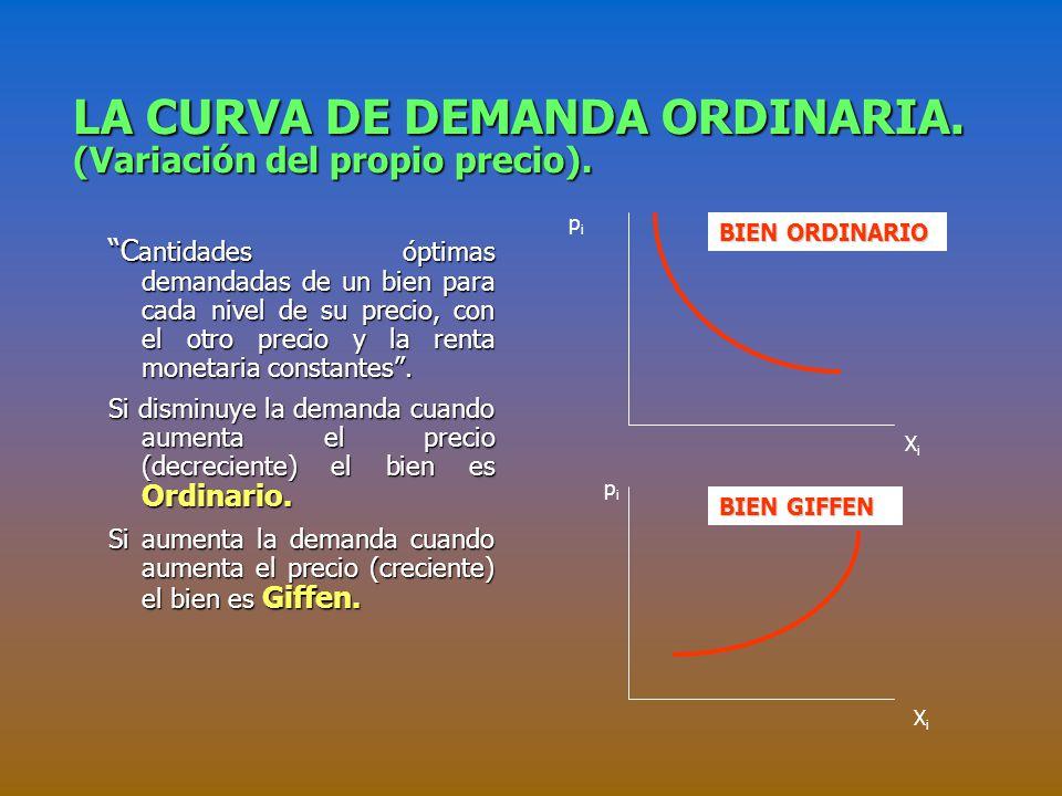 LA CURVA DE DEMANDA ORDINARIA.(Variación del propio precio).