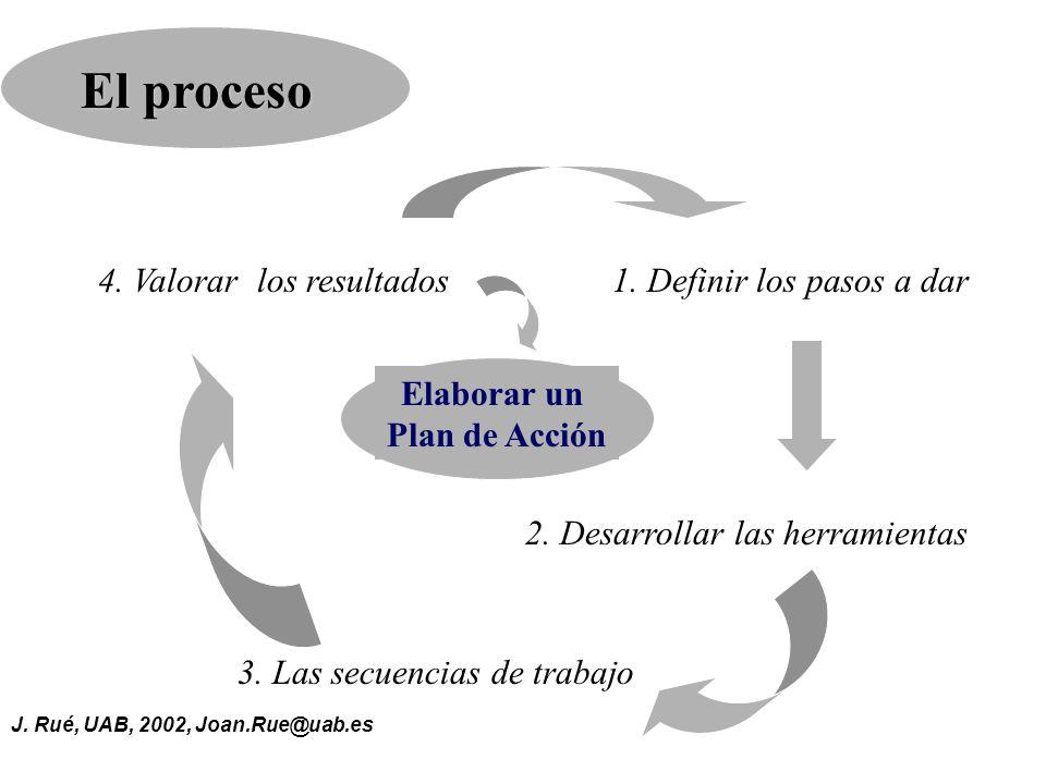 J.Rué, UAB, 2002, Joan.Rue@uab.es El proceso 3. Las secuencias de trabajo 1.