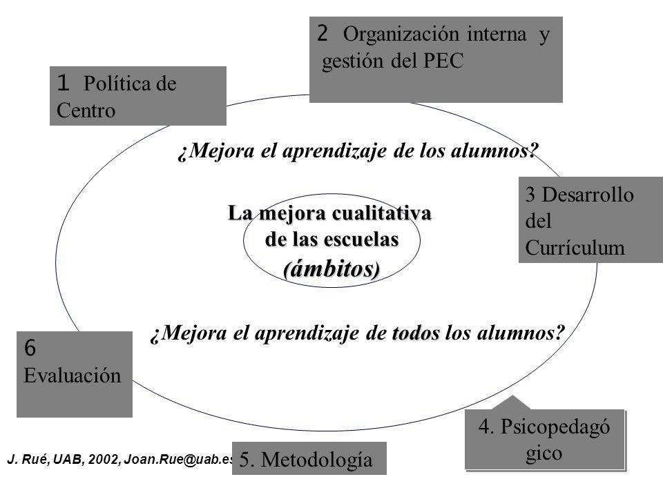 J. Rué, UAB, 2002, Joan.Rue@uab.es La mejora cualitativa de las escuelas ( ámbitos ) La mejora cualitativa de las escuelas ( ámbitos ) 5. Metodología