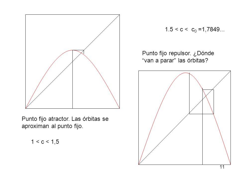 11 Punto fijo repulsor. ¿Dónde van a parar las órbitas? Punto fijo atractor. Las órbitas se aproximan al punto fijo. 1 < c < 1,5 1.5 < c < c 0 =1,7849
