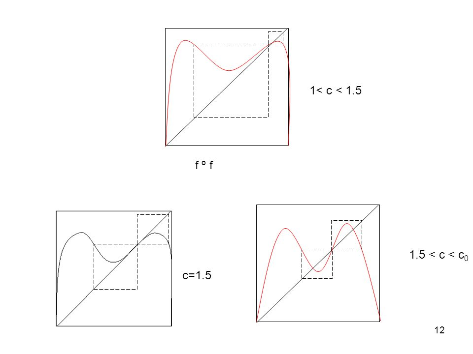 12 f º f 1< c < 1.5 c=1.5 1.5 < c < c 0