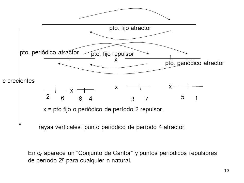 13 pto. fijo atractor pto. fijo repulsor c crecientes pto. periódico atractor x x x 2 6 84 37 5 1 x = pto fijo o periódico de período 2 repulsor. raya
