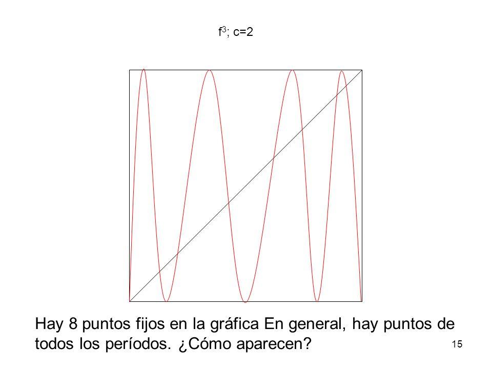 15 f 3 ; c=2 Hay 8 puntos fijos en la gráfica En general, hay puntos de todos los períodos. ¿Cómo aparecen?