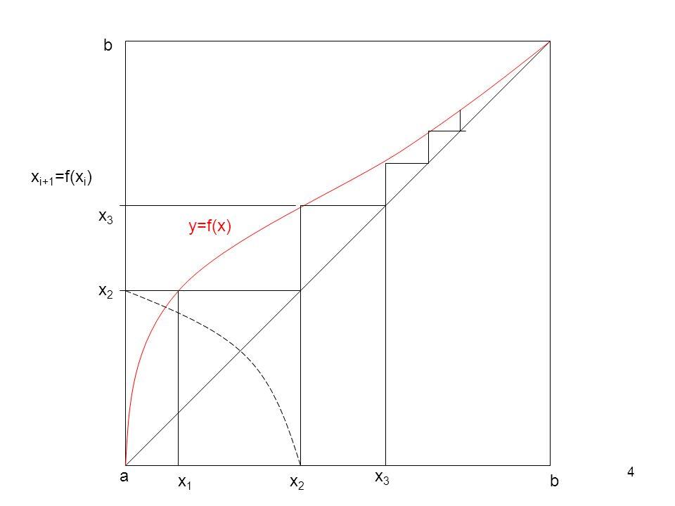 4 a bx1x1 x2x2 x2x2 x i+1 =f(x i ) y=f(x) b x3x3 x3x3