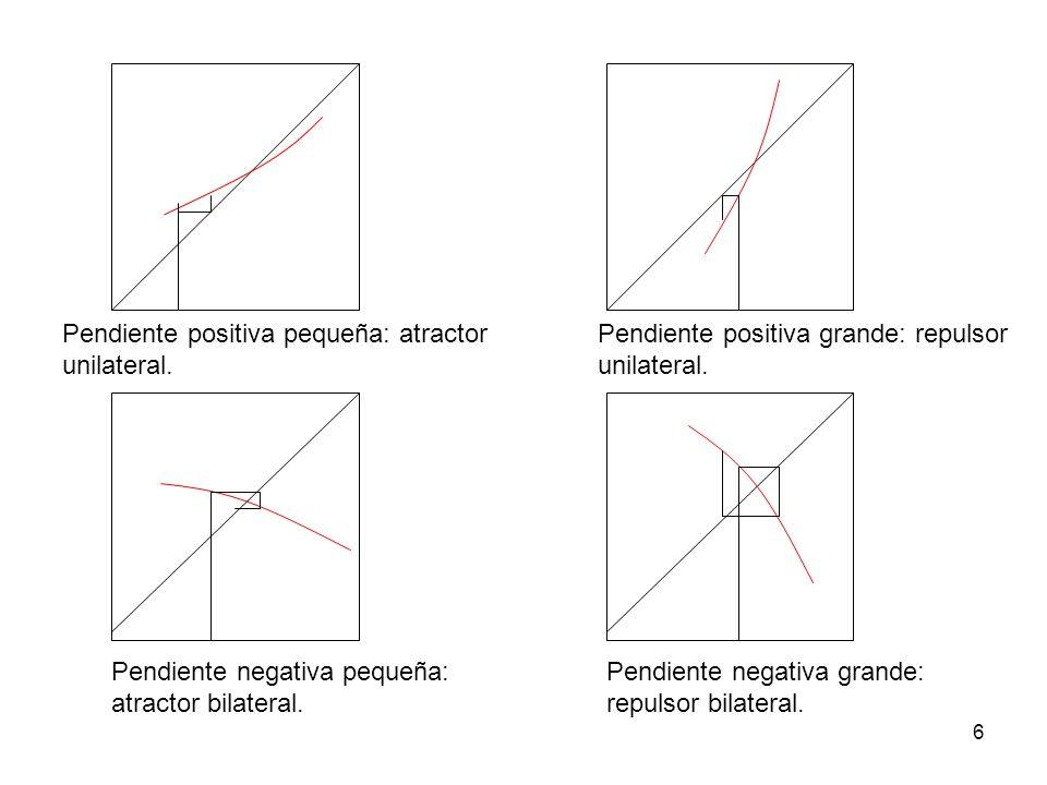 6 Pendiente positiva pequeña: atractor unilateral. Pendiente positiva grande: repulsor unilateral. Pendiente negativa pequeña: atractor bilateral. Pen