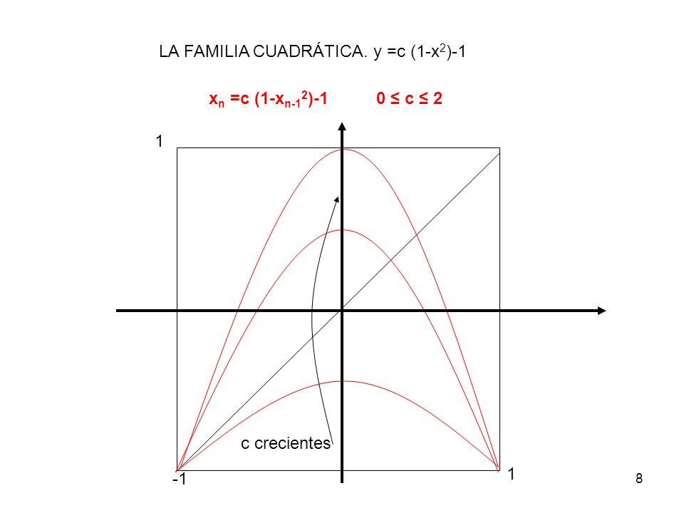 8 LA FAMILIA CUADRÁTICA. y =c (1-x 2 )-1 x n =c (1-x n-1 2 )-1 0 c 2 1 1 c crecientes