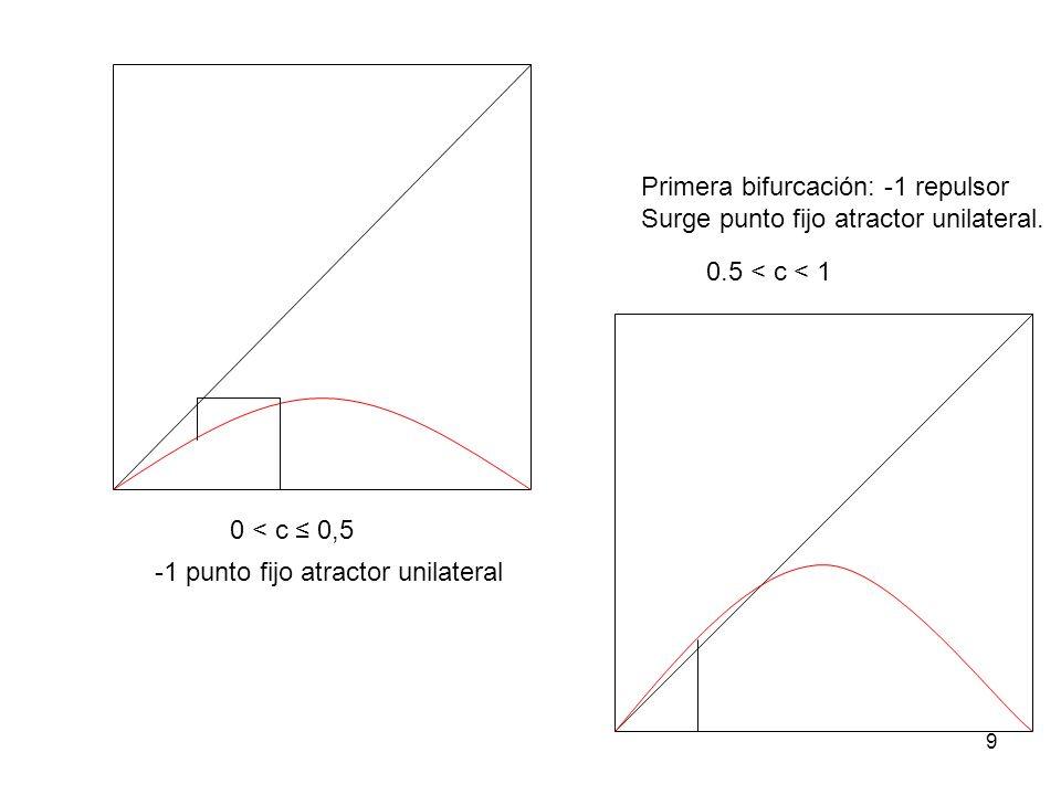 9 0 < c 0,5 -1 punto fijo atractor unilateral Primera bifurcación: -1 repulsor Surge punto fijo atractor unilateral. 0.5 < c < 1
