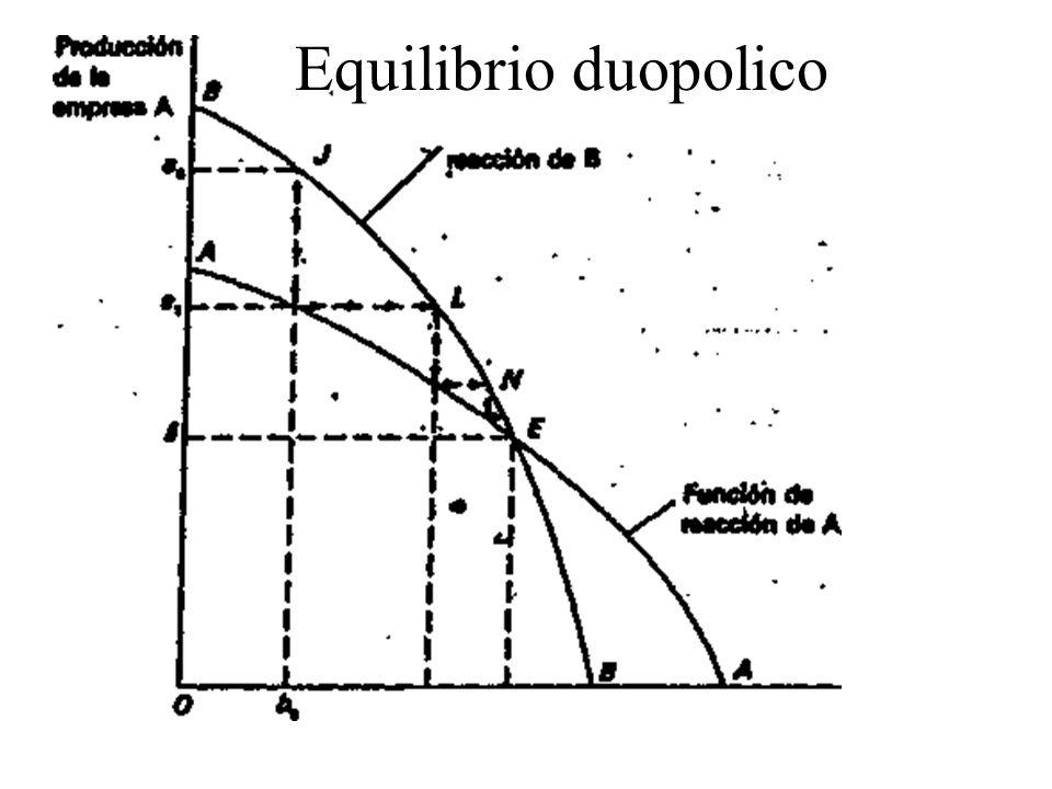 Equilibrio duopolico