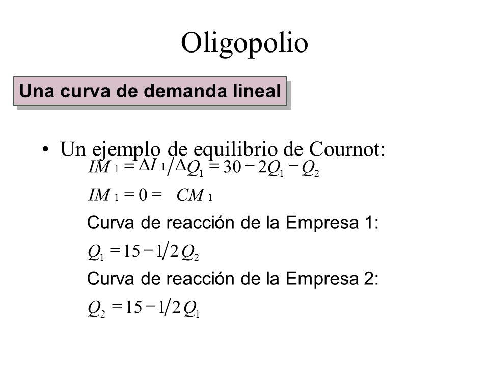 Un ejemplo de equilibrio de Cournot: 12 21 211 2115 21 0 230 QQ QQ CM 1 IM 1 QQQ I 1 Curva de reacción de la Empresa 2: Curva de reacción de la Empres