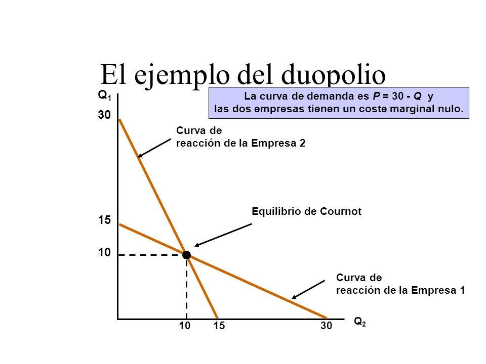 El ejemplo del duopolio Q1Q1 Q2Q2 Curva de reacción de la Empresa 2 30 15 Curva de reacción de la Empresa 1 15 30 10 Equilibrio de Cournot La curva de
