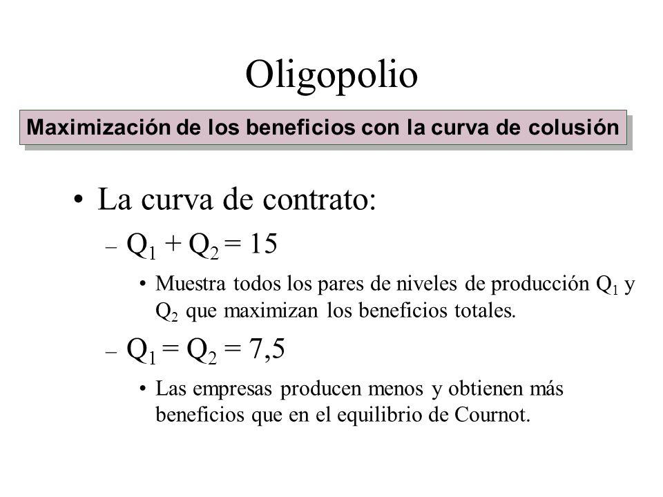 La curva de contrato: – Q 1 + Q 2 = 15 Muestra todos los pares de niveles de producción Q 1 y Q 2 que maximizan los beneficios totales. – Q 1 = Q 2 =