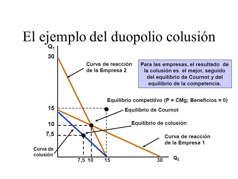 Curva de reacción de la Empresa 1 Curva de reacción de la Empresa 2 El ejemplo del duopolio colusión Q1Q1 Q2Q2 30 10 Equilibrio de Cournot 15 Equilibr