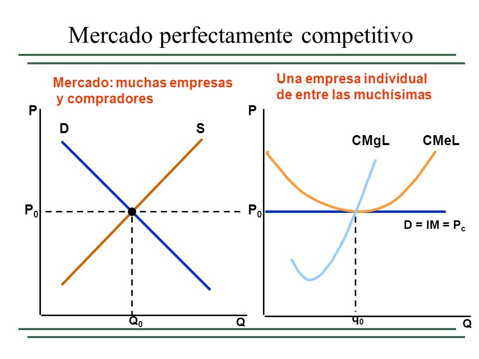 Q Q PP Mercado: muchas empresas y compradores Una empresa individual de entre las muchísimas DS Q0Q0 P0P0 P0P0 D = IM = P c q0q0 CMeLCMgL Mercado perf