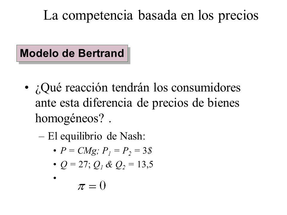 ¿Qué reacción tendrán los consumidores ante esta diferencia de precios de bienes homogéneos?. –El equilibrio de Nash: P = CMg; P 1 = P 2 = 3$ Q = 27;
