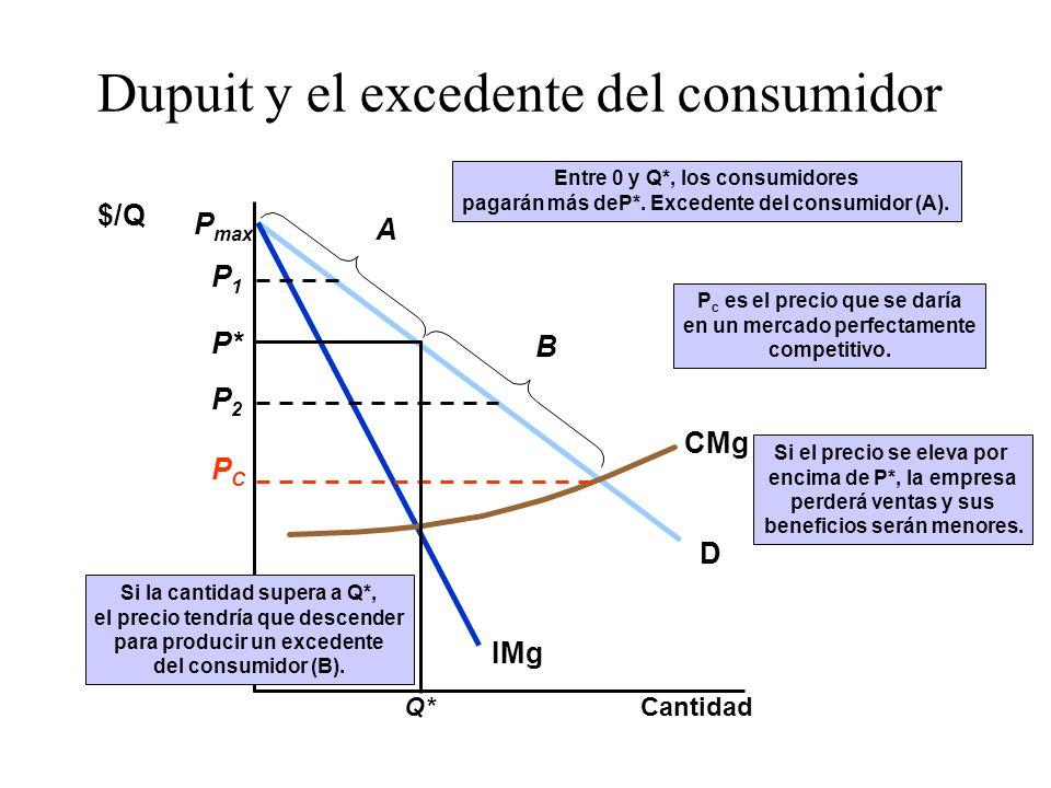 Dupuit y el excedente del consumidor Cantidad $/Q D IMg P max CMg Si el precio se eleva por encima de P*, la empresa perderá ventas y sus beneficios s