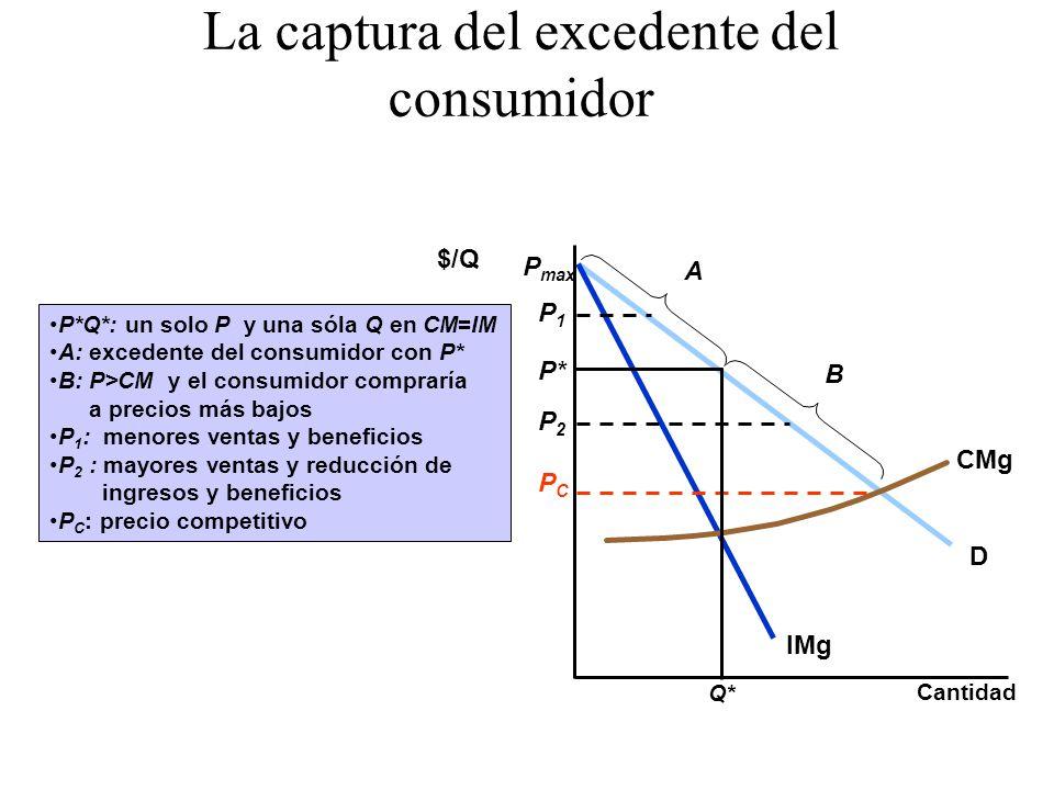 La captura del excedente del consumidor P*Q*: un solo P y una sóla Q en CM=IM A: excedente del consumidor con P* B: P>CM y el consumidor compraría a p