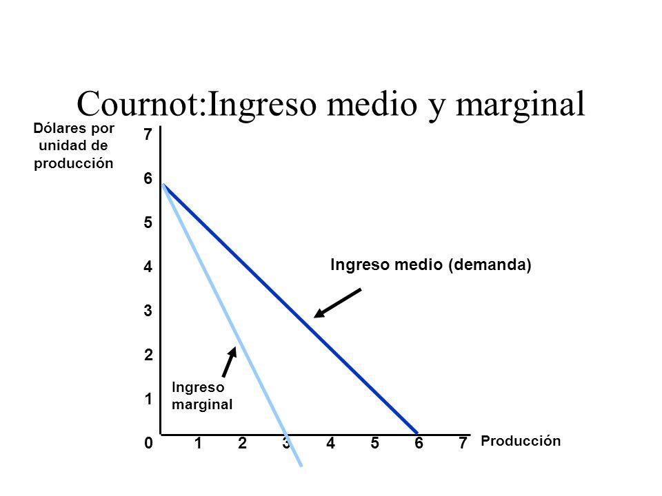 Cournot:Ingreso medio y marginal Producción 0 1 2 3 Dólares por unidad de producción 1234567 4 5 6 7 Ingreso medio (demanda) Ingreso marginal