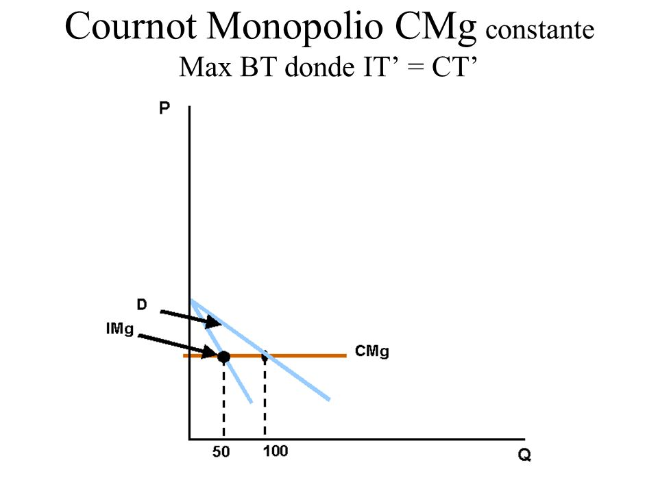 Cournot Monopolio CMg constante Max BT donde IT = CT