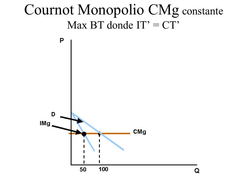 Cantidad $ 05101520 100 150 200 300 400 50 IT Beneficios i i c c Maximización de los beneficios (totales) CMg creciente CT
