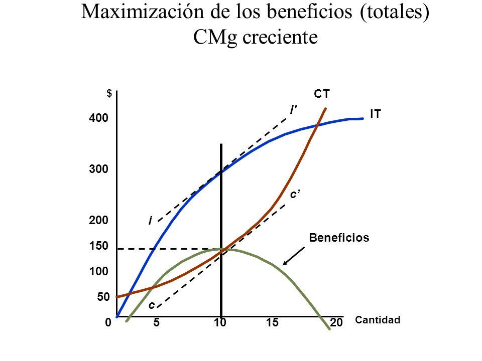 Cantidad $ 05101520 100 150 200 300 400 50 IT Beneficios i i' c c Maximización de los beneficios (totales) CMg creciente CT
