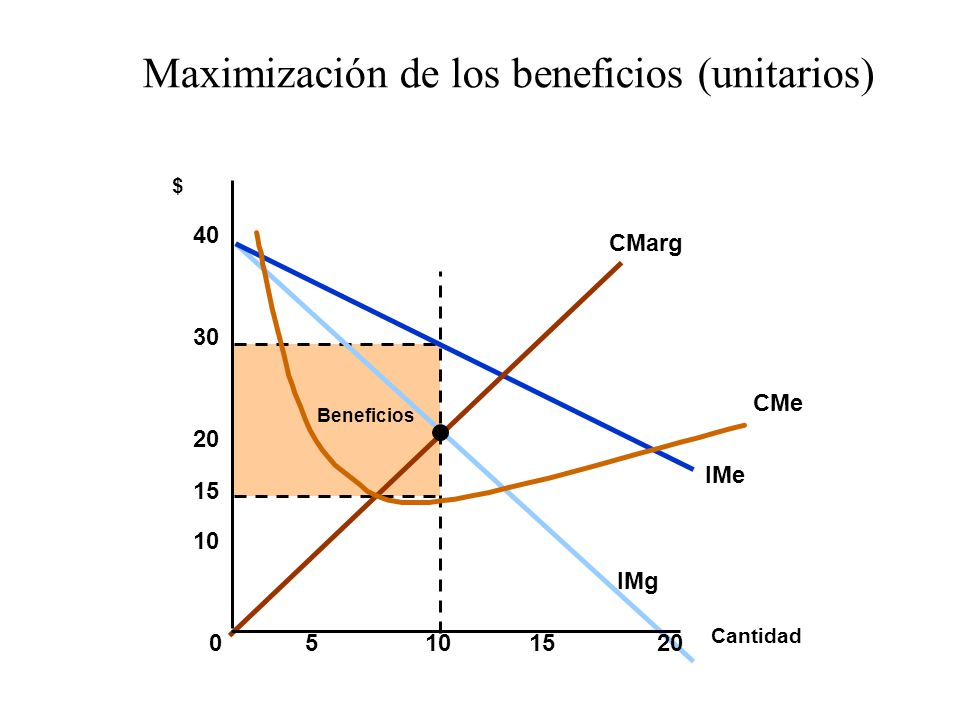 Beneficios IMe IMg CMarg CMe Cantidad $ 05101520 10 20 30 40 15 Maximización de los beneficios (unitarios)