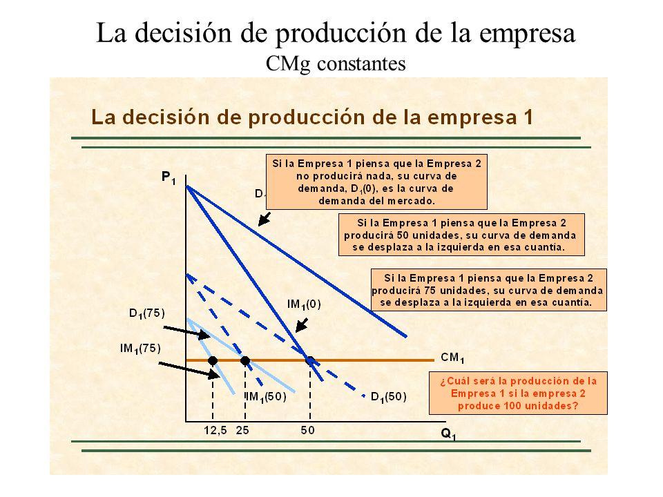 El ejemplo del duopolio Q1Q1 Q2Q2 Curva de reacción de la Empresa 2 30 15 Curva de reacción de la Empresa 1 15 30 10 Equilibrio de Cournot La curva de demanda es P = 30 - Q y las dos empresas tienen un coste marginal nulo.