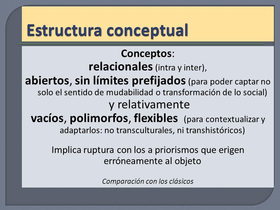 Conceptos: relacionales (intra y inter), abiertos, sin límites prefijados (para poder captar no solo el sentido de mudabilidad o transformación de lo