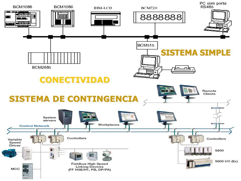 SISTEMA DE CONTINGENCIA SISTEMA SIMPLE CONECTIVIDAD