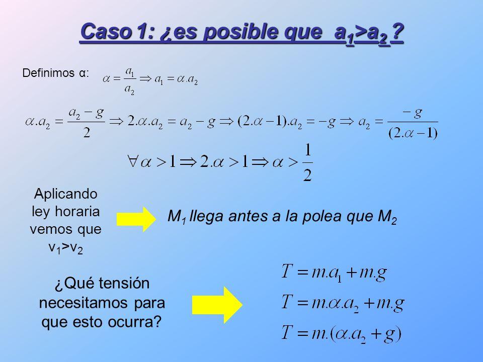 Aplicando ley horaria vemos que v 1 >v 2 M 1 llega antes a la polea que M 2 ¿Qué tensión necesitamos para que esto ocurra.